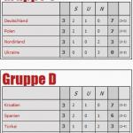 Gruppen-Tippspiel-EM2016