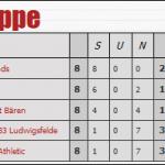 Rangliste_Super_Cup_2017-1