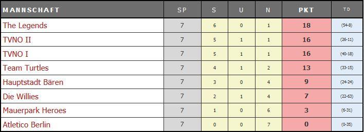 TVNO Super Cup Tabelle